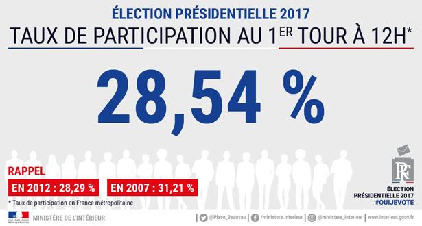 Présidentielle française – 1er tour : le taux de participation est de 28,54% à 12h