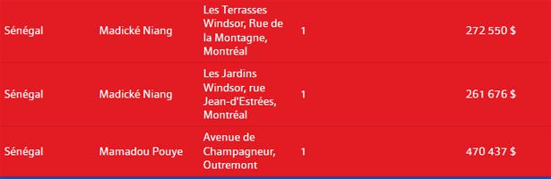 Le Canada EnQuête sur le Sénégal : deux fidèles de Wade ont investi près d'un million de dollars dans l'immobilier