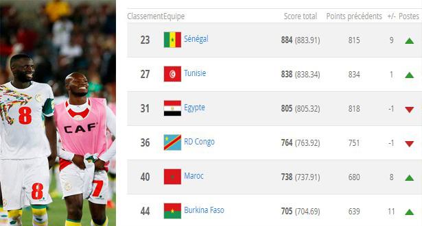 Classement FIFA : le Sénégal patron de l'Afrique