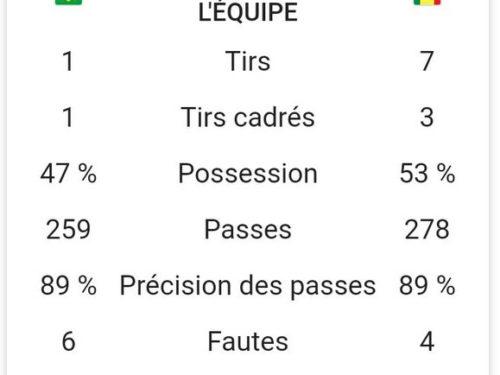 Brésil vs Sénégal :  1-1 à la mi-temps
