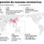 PROPAGATION DU CORONAVIRUS DANS LE MONDE : Les autorités sanitaires sur les dents