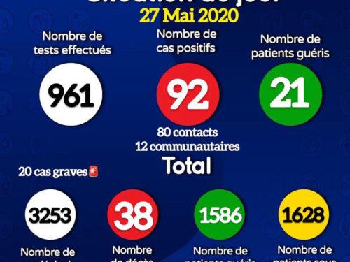 Coronavirus : 92 nouveaux cas positifs signalés ce mercredi, 20 cas graves sous traitement (document)