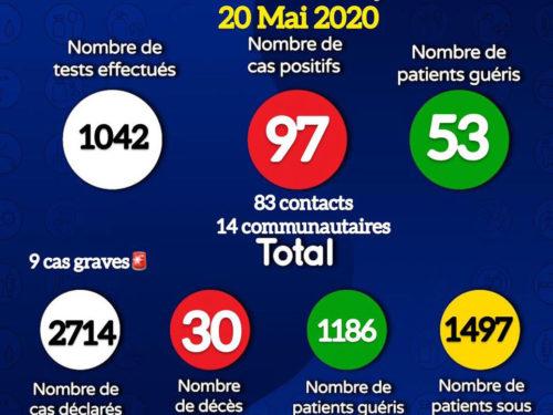Coronavirus : le Sénégal enregistre 97 nouveaux cas, dont 14 communautaires, et 53 guéris (document)