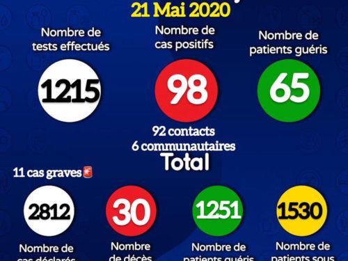 Coronavirus : 98 nouveaux cas signalés ce jeudi, 65 patients guéris (document)
