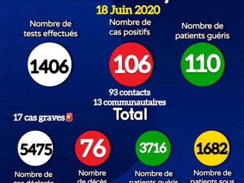 Coronavirus : 106 nouveaux cas positifs et trois décès signalés ce jeudi (document)