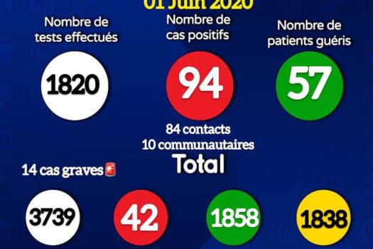 Coronavirus : 94 nouveaux cas positifs signalés ce lundi, 57 patients guéris (document)