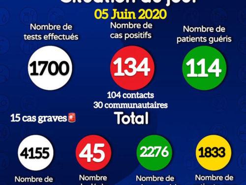 Coronavirus : 134 nouveaux cas positifs signalés ce vendredi, dont 30 communautaires (document)