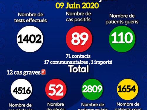 Coronavirus : 89 nouvelles contaminations dont 17 communautaires, 110 guérisons ce 9 juin (document)