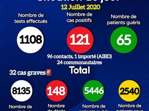 Coronavirus : 121 nouveaux cas positifs et trois décès signalés ce dimanche(document)