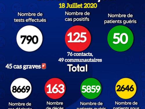 Coronavirus : 125 nouveaux cas positifs et trois décès signalés ce samedi (document)