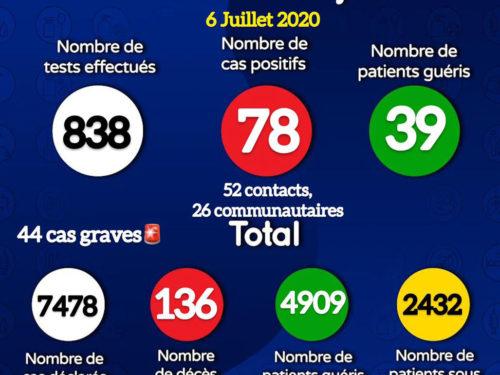 Coronavirus : 78 nouveaux cas positifs et trois décès annoncés ce lundi (document)