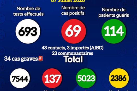 Coronavirus : 69 nouveaux cas positifs et un décès annoncés ce mardi (document)