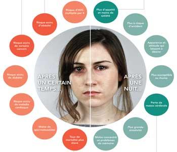 Les terrifiants effets du manque de sommeil