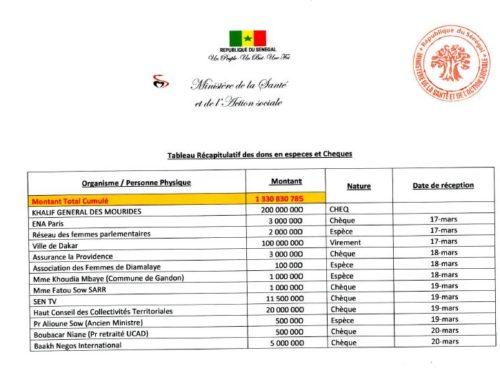 Contribution au « Force covid-19 » : la liste des donateurs, sans Sadio MANE ni KEITA BALDE
