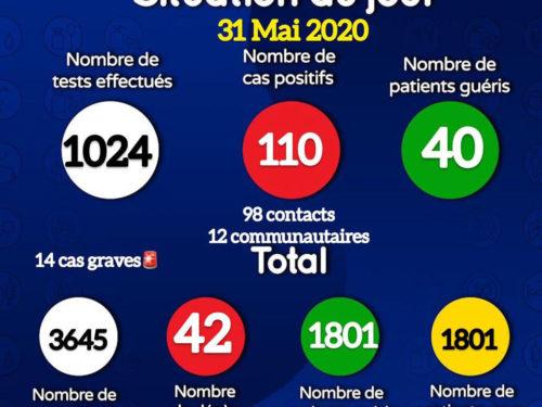 Coronavirus : 110 nouveaux cas positifs signalés ce dimanche, 40 patients guéris (document)