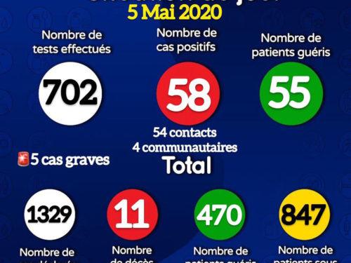 Coronavirus : 58 nouveaux cas positifs signalés ce mardi, 55 patients guéris (document)