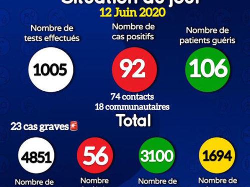 Coronavirus : 92 nouveaux cas dont 18 communautaires – 106 guéris, 23 patients dans un état grave (document)