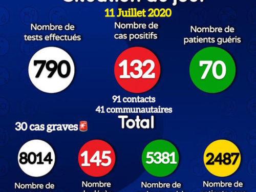 Coronavirus : 132 nouvelles infestions, la barre des 8000 cas franchie ce samedi (document)