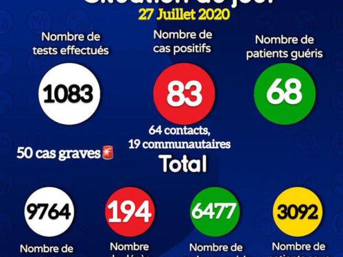 Coronavirus : 83 nouveaux cas positifs et trois décès annoncés ce lundi (document)